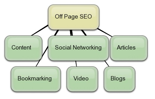 off page search engine optimization seo