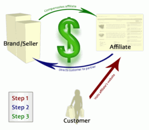 Affiliate marketing techniques make money
