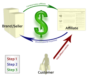 Affiliate marketing techniques make money