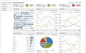 adobe-social-media-analytics
