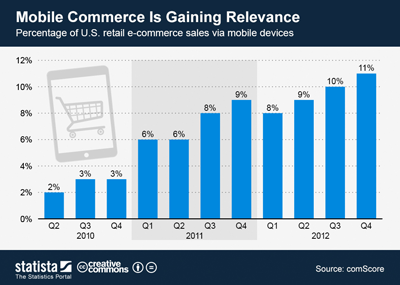 Mobile Commerce Applications 2013