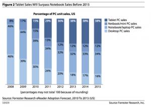 Netbook Tablet Sales