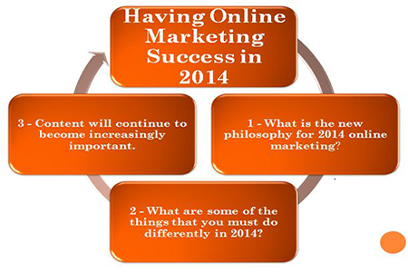 Having Online Marketing Success in 2014