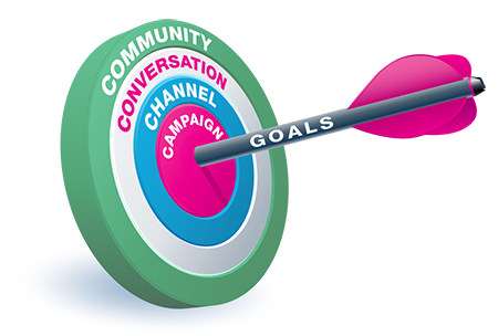 Achieve Your 2014 Social Media Marketing Goals