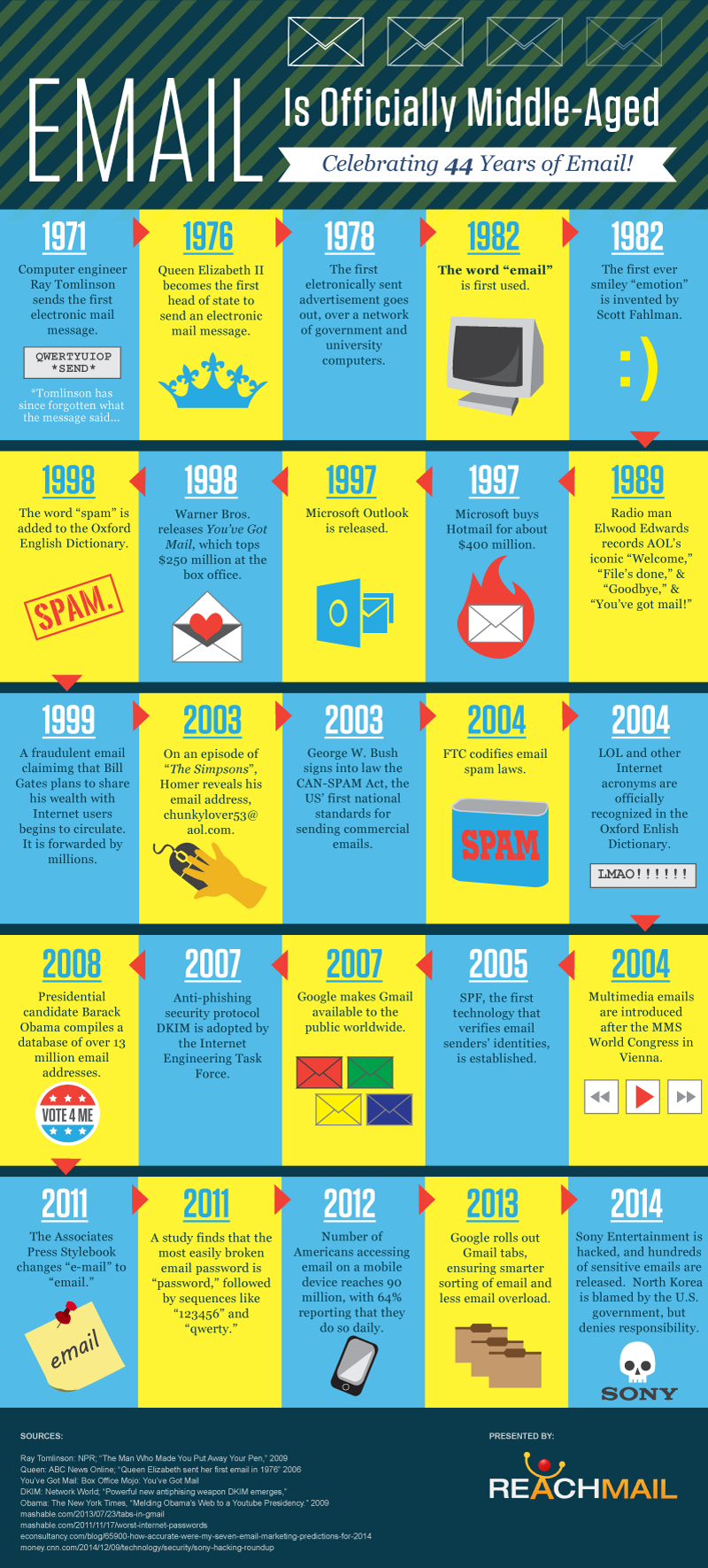 history-of-email