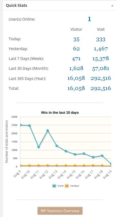 WP Statistics Quick Stats