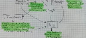 Social Media Marketing Chain by Luana Spinetti