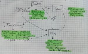 Social Media Marketing Chain