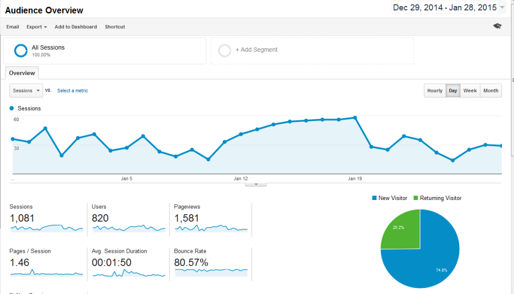 1month 2015 stat 1024x585 - Honesty in SEO Pays Off - A 2015 Ghostblogging Case Study