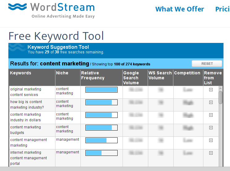 Wordstream Keyword Example