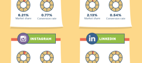 Social Networks E Commerce Infographic