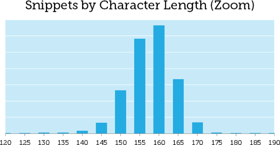 Meta Description Lengths